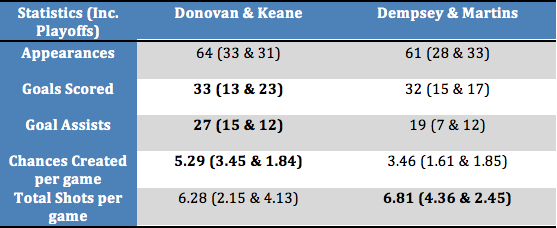 Donovan and Keane vs Dempsey and Martins Stats