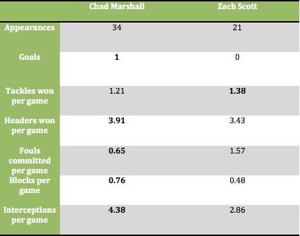 2014 stats: Chad Marshall vs Zach Scott (via Squawka)