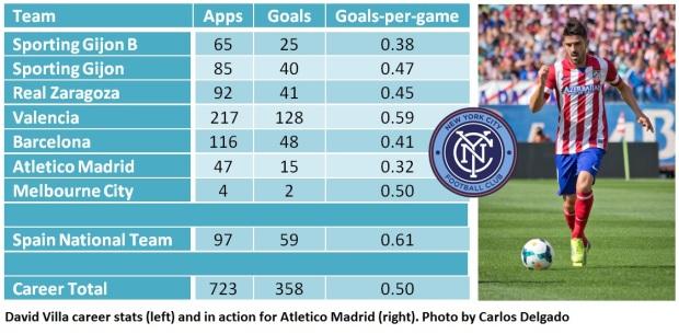 David Villa stats
