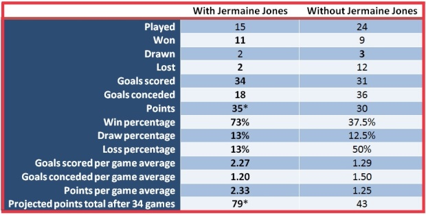 JJ Stats