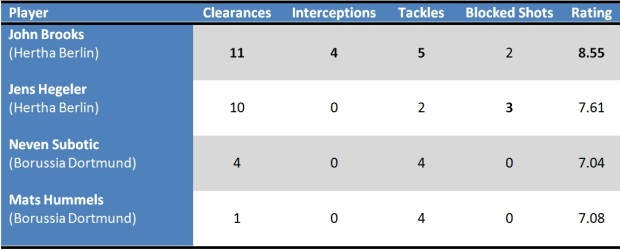 John Brooks stats