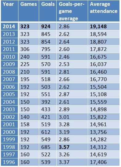 mls season stats