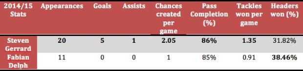 Steven Gerrard Fabian Delph Stats Comparison – MLSGB