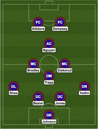 USA Predicted Lineup vs Chile