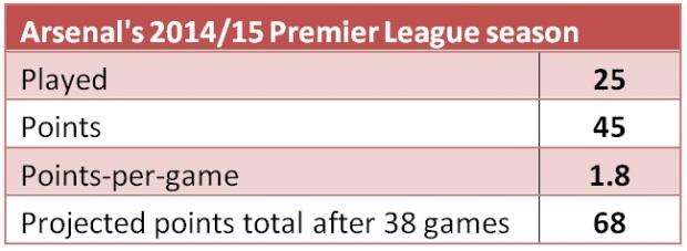 Arsenal stats 2014/15