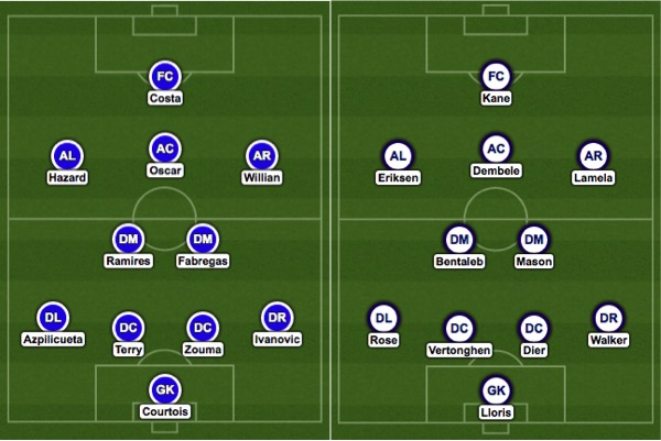 Chelsea vs Tottenham League Cup Final Predicted Lineups