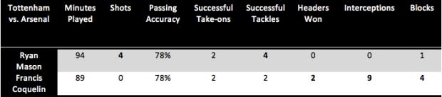 Ryan Mason and Francis Coquelin Stats
