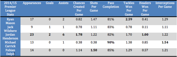 Ryan Mason stats compared to other England midfielders