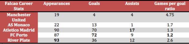 Radamel Falcao's career stats and a look at his games-per-goal ratio at each club (Stats via Transfermarkt)