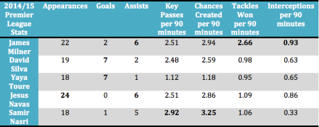 James Milner's Premier League stats compared to Manchester City's other attacking midfielders (stats via Squawka)
