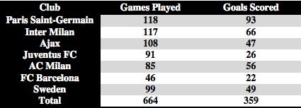 Zlatan Ibrahimovic career goal stats