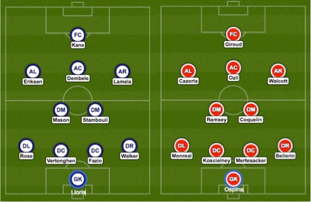 Tottenham vs Arsenal Predicted Lineups