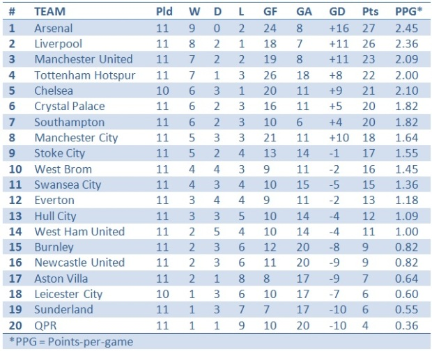 2015 PL Table