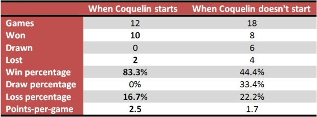 Arsenal's stats when Coquelin starts compared to when he doesn't