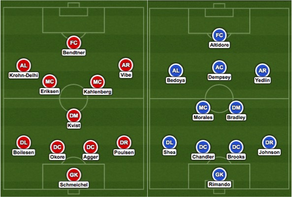 Denmark vs USA Predicted Lineups