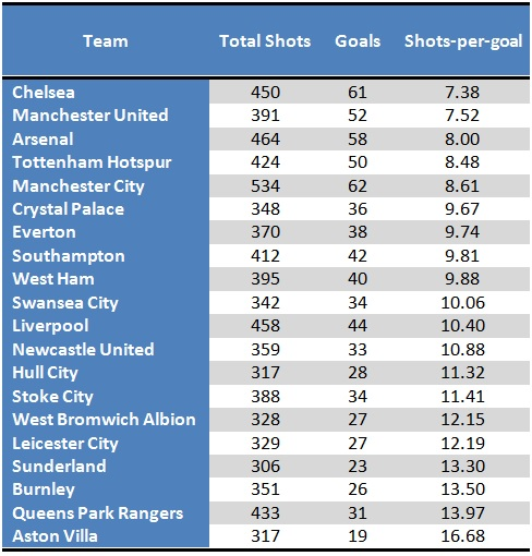 Most clinical Premier League teams in 2014/15