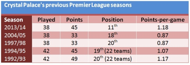Palace in the Premier League