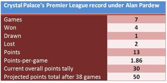 Crystal Palace's Premier League record under Pardew