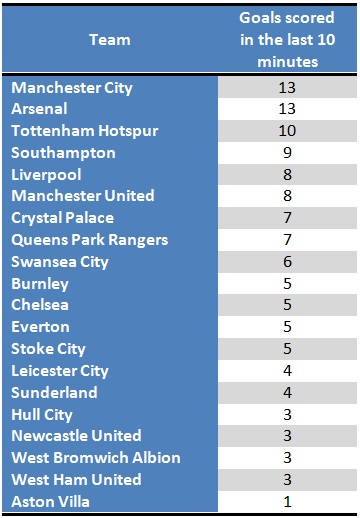 Premier League goals scored in the last 10 minutes (2014/15 season)