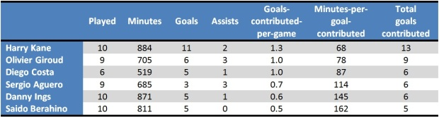 Premier League goal contribution in 2015 (showing only strikers who have contributed a minimum of five goals this year)