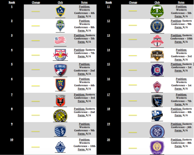 MLSGB Power Rankings Week 0