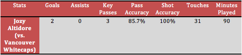 Jozy Altidore stats against Vancouver Whitecaps