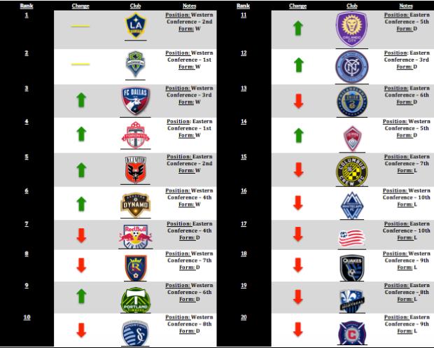 MLSGB Power Rankings – Week 1
