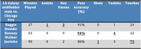 A statistical comparison of LA Galaxy's three central midfielders from the game against the Chicago Fire (Stats via WhoScored.com)