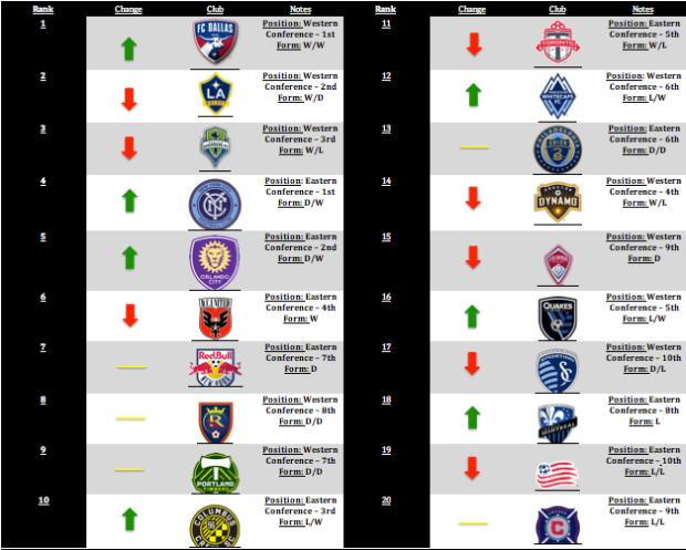 MLS Power Rankings Week 2