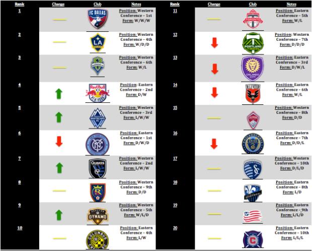 MLS Power Rankings Week 3