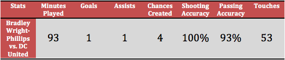 Bradley Wright-Phillips' statistics from the 2-0 win against DC United (Stats via Squawka)