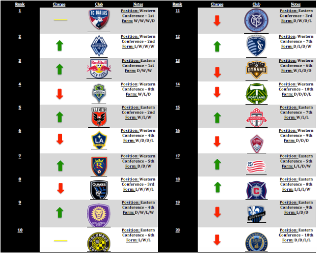 MLS Power Rankings Week 4