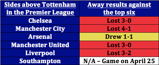 Table: Tottenham's away record against the Premier League's top six