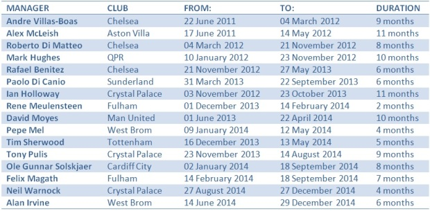 Short-term Premier League managerial posts since 2011