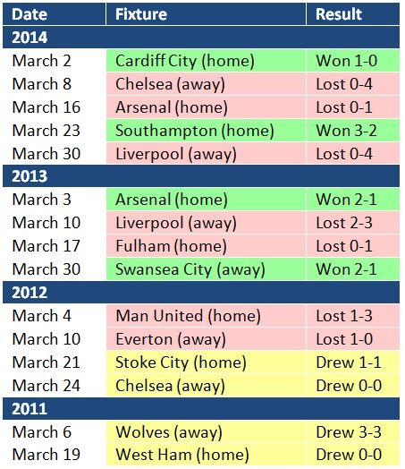 Tottenham's form in March