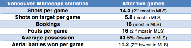 Vancouver Whitecaps statistics after five game
