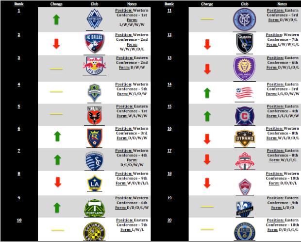 MLS Power Rankings Week 5