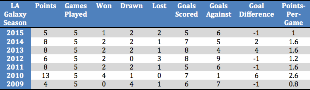 Table: LA Galaxy statistics after five games since 2009 season