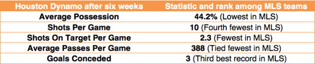 Houston Dynamo statistics after six weeks (via WhoScored.com)