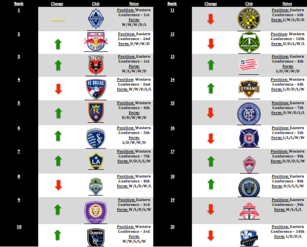MLS Power Rankings: Week 6