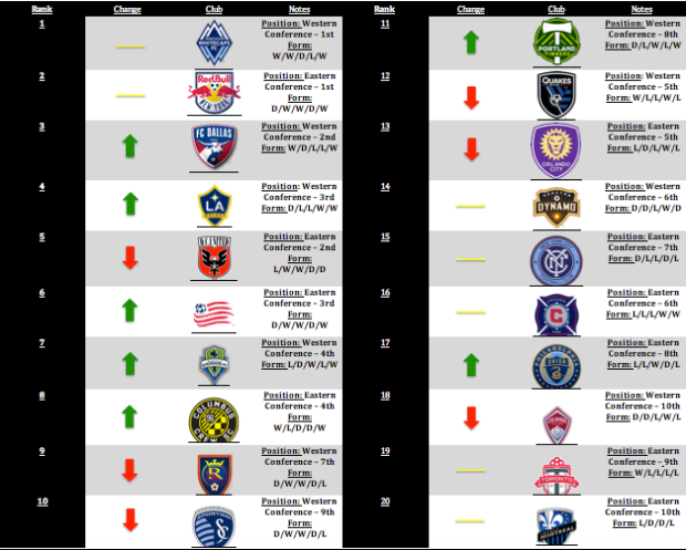 MLS Power Rankings: Week 7