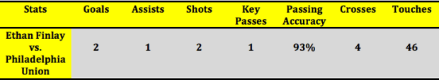 Ethan Finlay's statistics vs. Philadelphia Union (Stats via WhoScored.com)