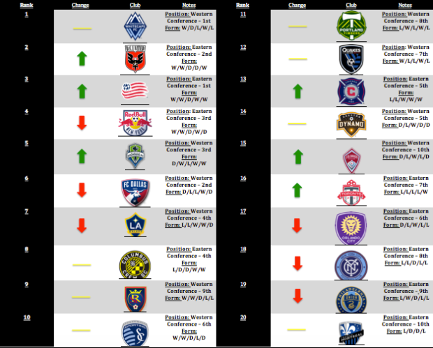 MLS Power Rankings Week 8