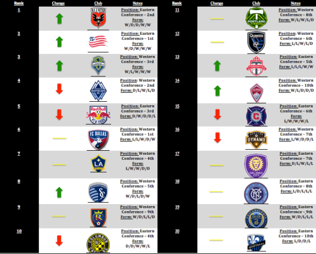 MLS Power Rankings: Week 8