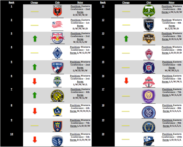 MLS Power Rankings Week 10
