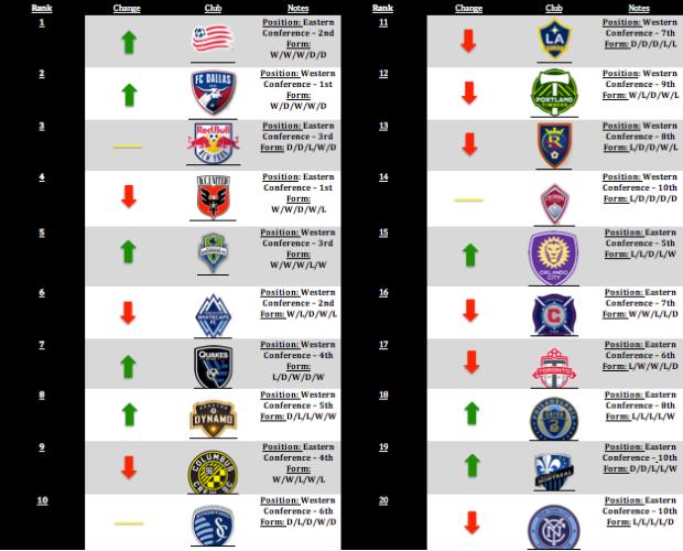 MLSGB Power Rankings: Week 11