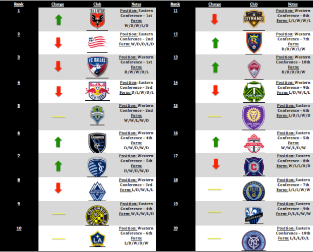 MLS Power Rankings: Week 12
