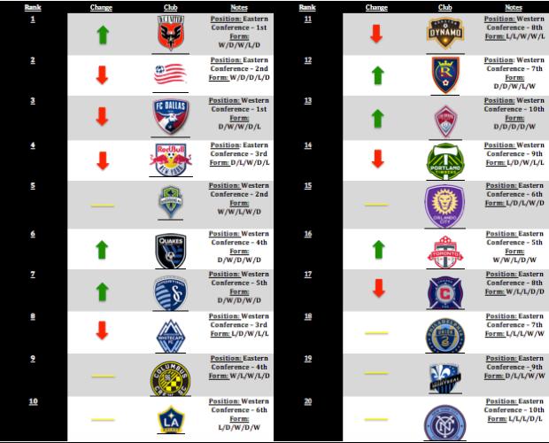 MLS Power Rankings: Week 12