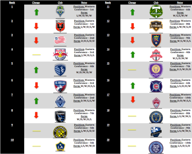 MLS Power Rankings: Week 13