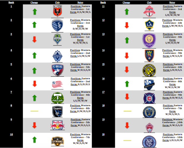 MLS Power Rankings: Week 14